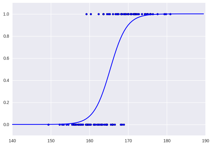 logistic regression -fullwidth